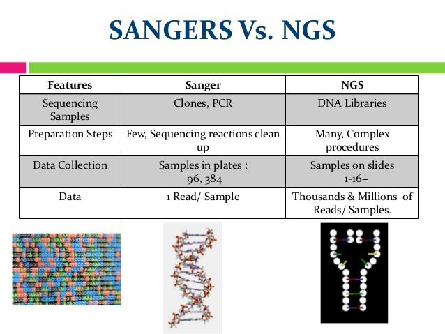 SANGER VS. NGS