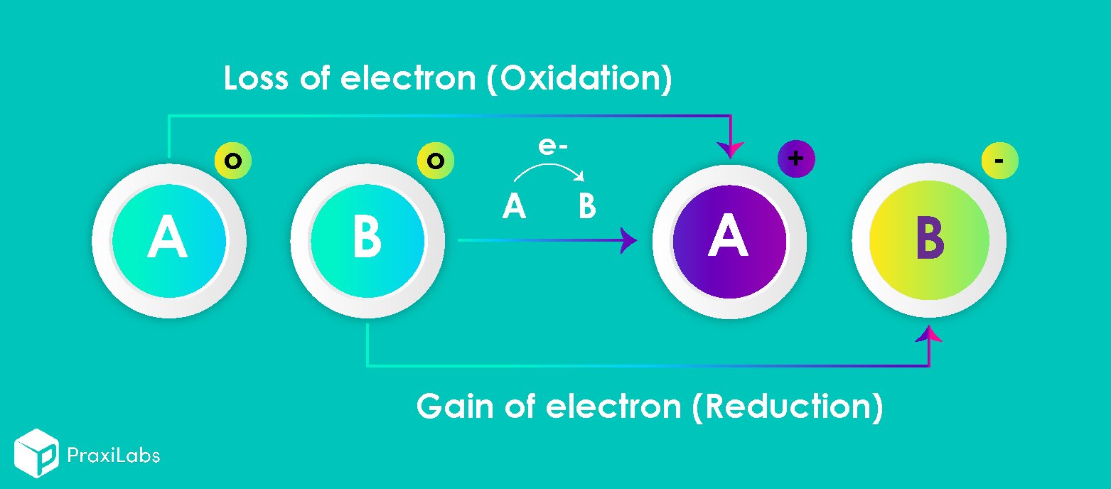 Concept of Oxidation and Reduction